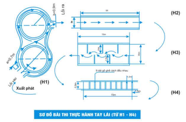 Quy trình thi sát hạch bằng lái xe máy A1